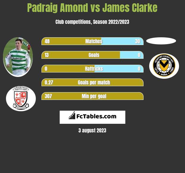 Padraig Amond vs James Clarke h2h player stats