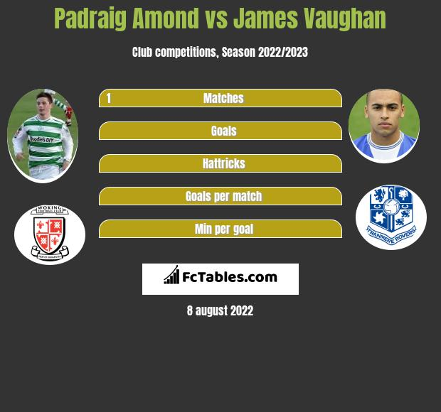 Padraig Amond vs James Vaughan h2h player stats