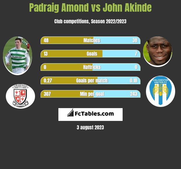 Padraig Amond vs John Akinde h2h player stats