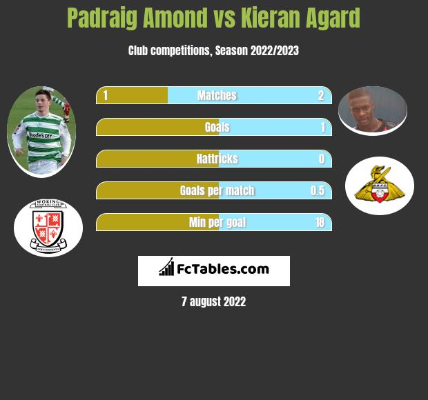 Padraig Amond vs Kieran Agard h2h player stats