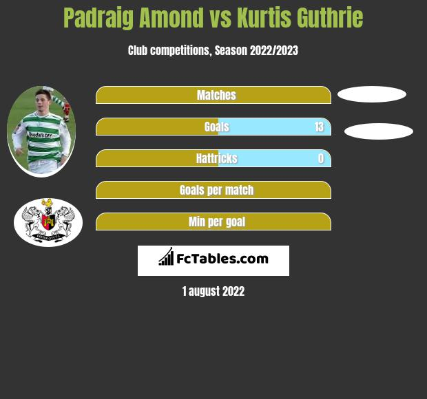 Padraig Amond vs Kurtis Guthrie h2h player stats
