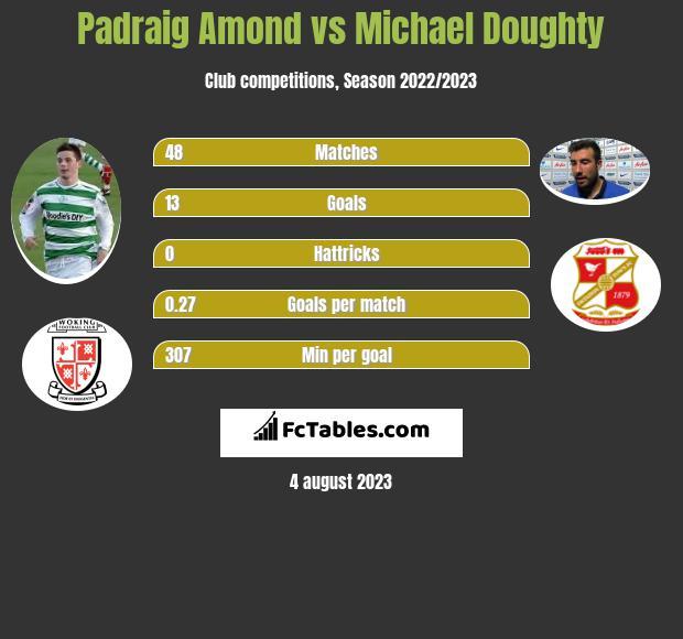 Padraig Amond vs Michael Doughty h2h player stats