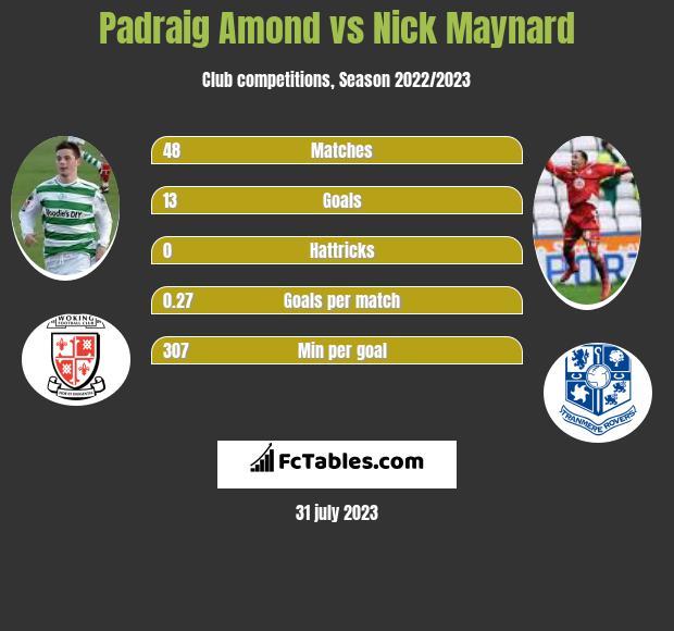 Padraig Amond vs Nick Maynard infographic