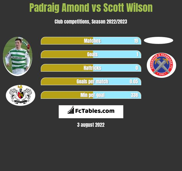 Padraig Amond vs Scott Wilson h2h player stats