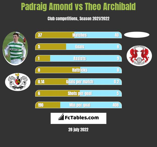 Padraig Amond vs Theo Archibald h2h player stats