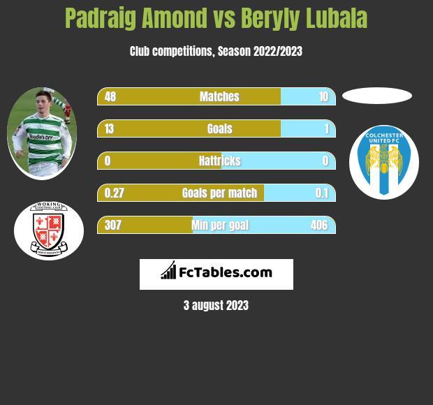 Padraig Amond vs Beryly Lubala h2h player stats