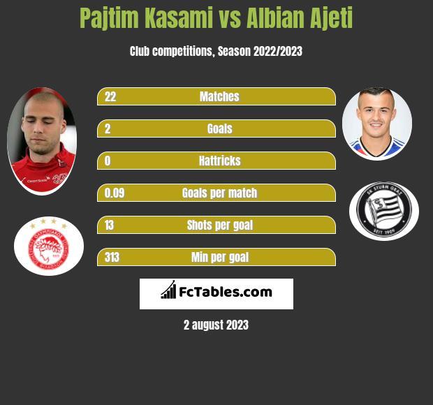 Pajtim Kasami vs Albian Ajeti h2h player stats