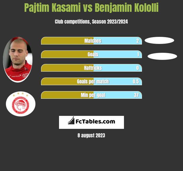 Pajtim Kasami vs Benjamin Kololli h2h player stats