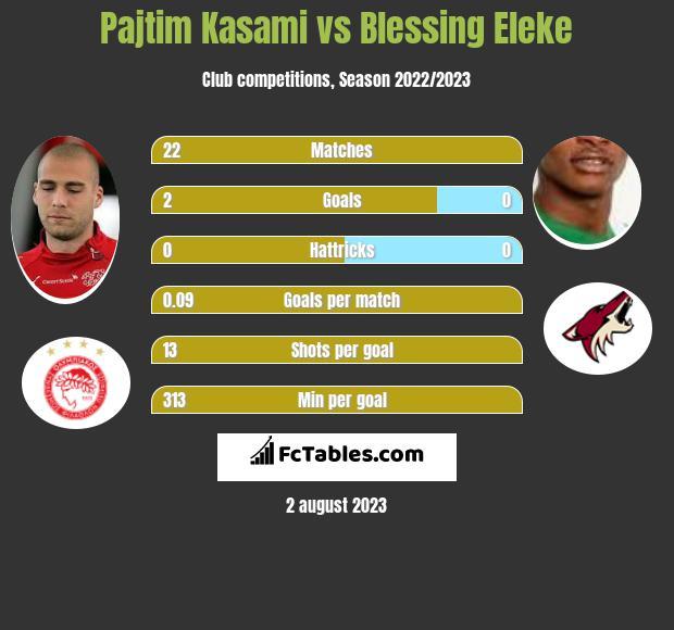 Pajtim Kasami vs Blessing Eleke h2h player stats