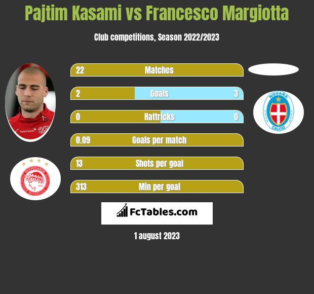 Pajtim Kasami vs Francesco Margiotta h2h player stats