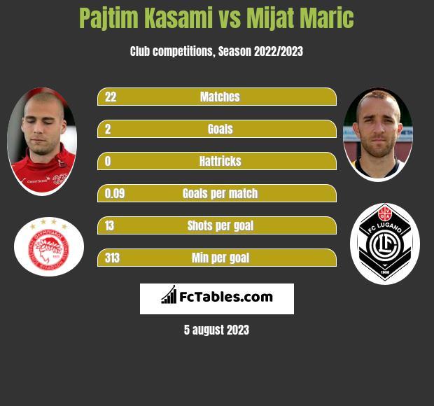 Pajtim Kasami vs Mijat Maric h2h player stats