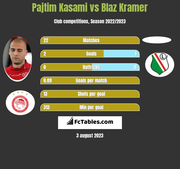 Pajtim Kasami vs Blaz Kramer h2h player stats