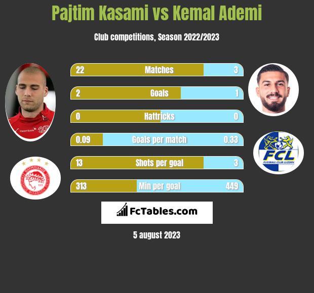 Pajtim Kasami vs Kemal Ademi h2h player stats