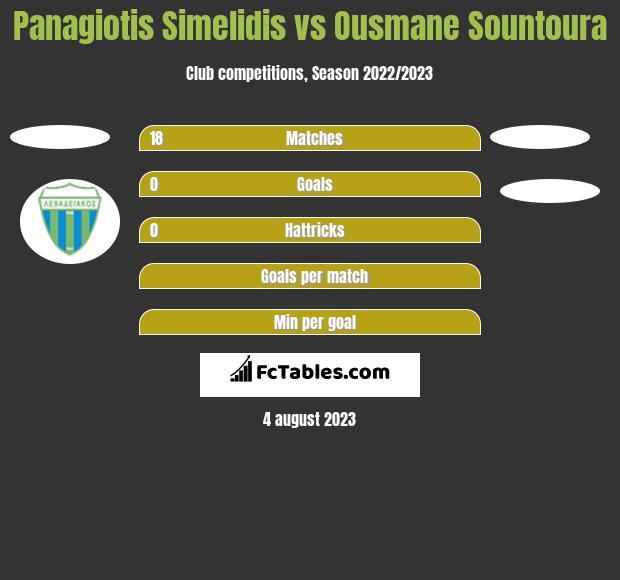 Panagiotis Simelidis vs Ousmane Sountoura h2h player stats