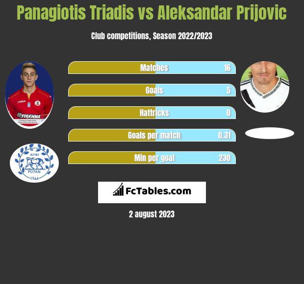 Panagiotis Triadis vs Aleksandar Prijovic h2h player stats