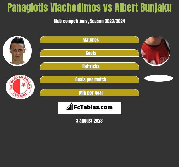 Panagiotis Vlachodimos vs Albert Bunjaku h2h player stats