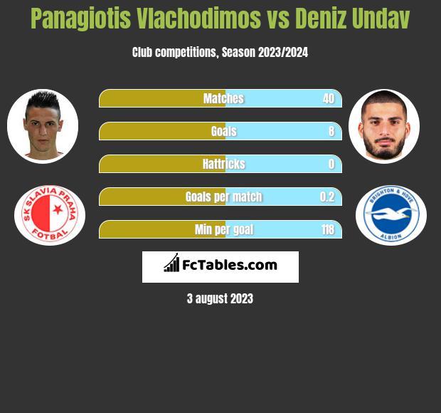 Panagiotis Vlachodimos vs Deniz Undav h2h player stats