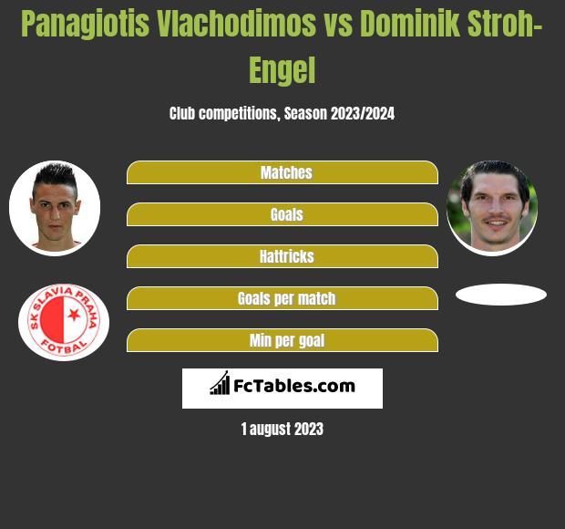Panagiotis Vlachodimos vs Dominik Stroh-Engel h2h player stats