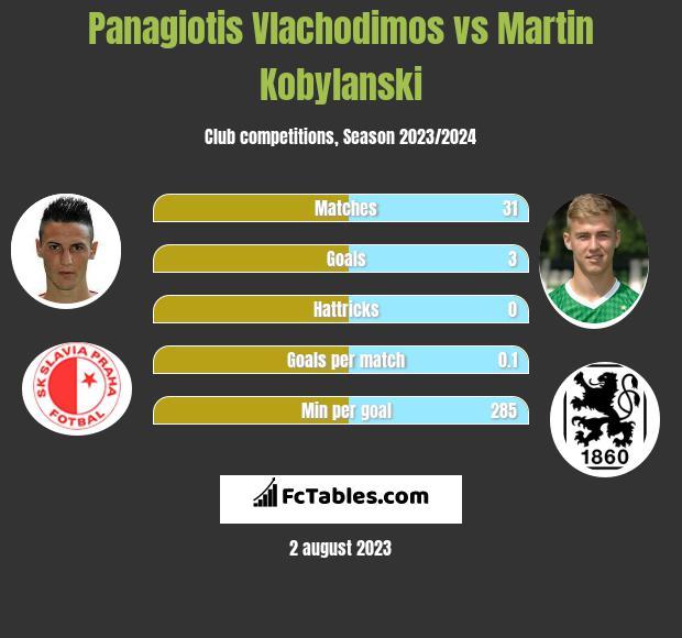 Panagiotis Vlachodimos vs Martin Kobylański h2h player stats