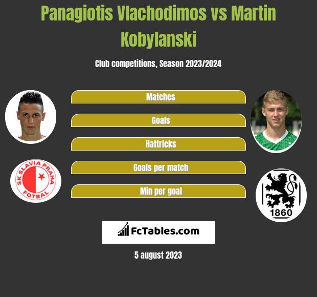 Panagiotis Vlachodimos vs Martin Kobylanski h2h player stats