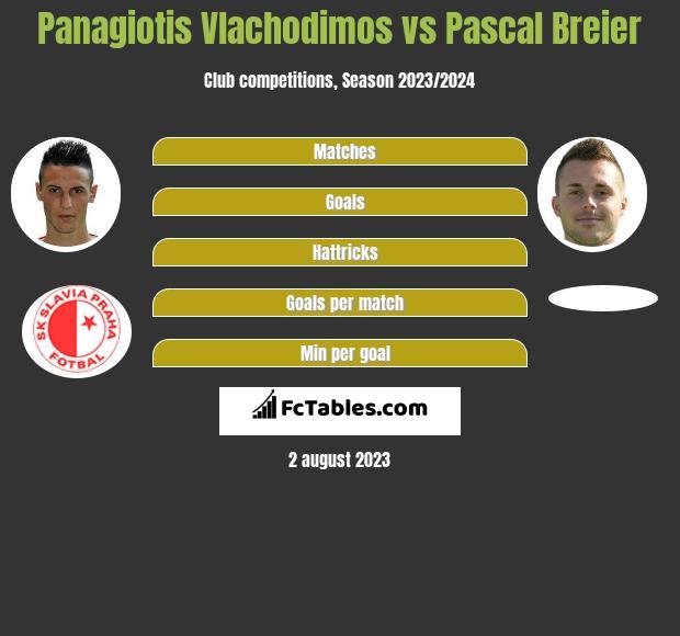 Panagiotis Vlachodimos vs Pascal Breier h2h player stats
