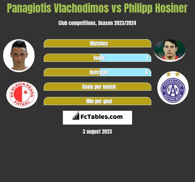 Panagiotis Vlachodimos vs Philipp Hosiner h2h player stats