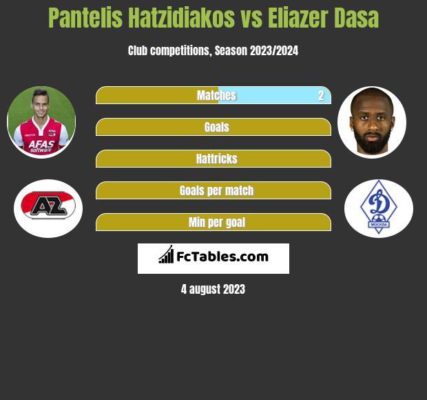 Pantelis Hatzidiakos vs Eliazer Dasa infographic