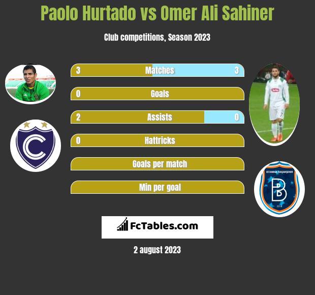 Paolo Hurtado vs Omer Ali Sahiner infographic