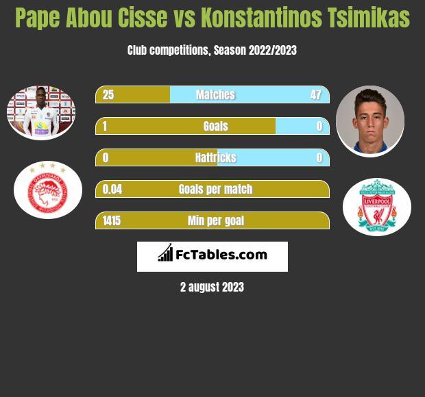 Pape Abou Cisse vs Konstantinos Tsimikas infographic