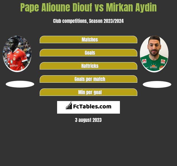 Pape Alioune Diouf vs Mirkan Aydin h2h player stats