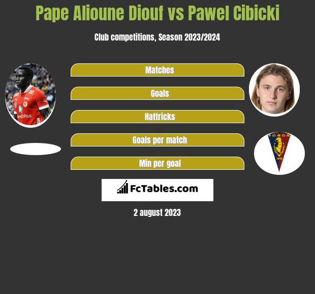 Pape Alioune Diouf vs Pawel Cibicki h2h player stats