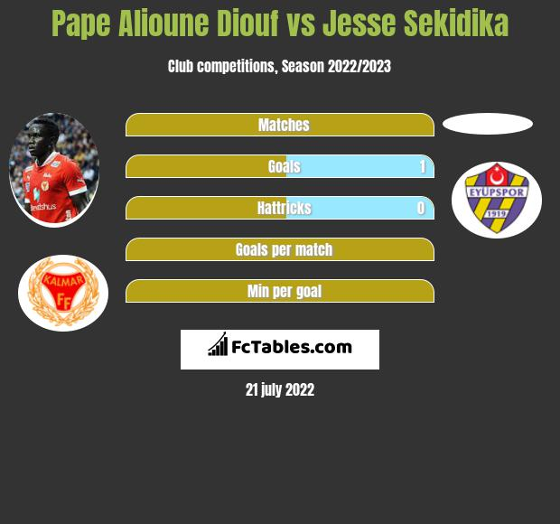 Pape Alioune Diouf vs Jesse Sekidika h2h player stats