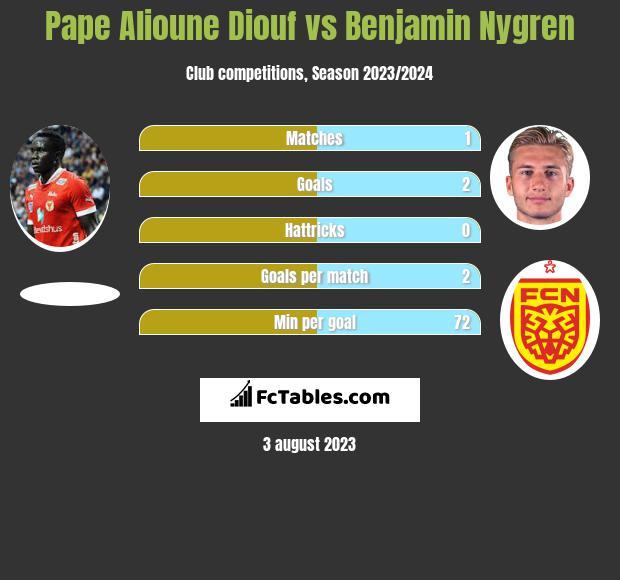 Pape Alioune Diouf vs Benjamin Nygren h2h player stats