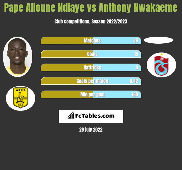 Pape Alioune Ndiaye infographic statistics for Trabzonspor