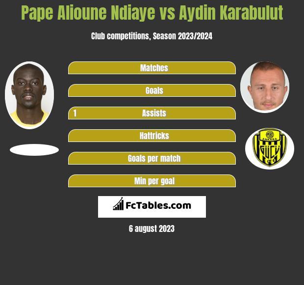 Pape Alioune Ndiaye vs Aydin Karabulut infographic