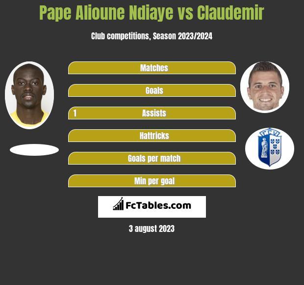 Pape Alioune Ndiaye vs Claudemir infographic