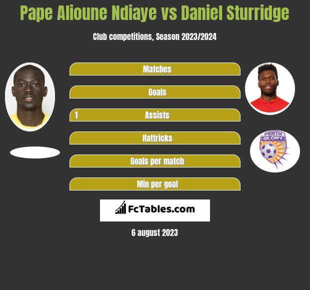 Pape Alioune Ndiaye vs Daniel Sturridge infographic