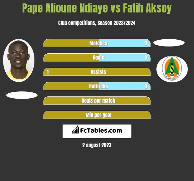 Pape Alioune Ndiaye vs Fatih Aksoy infographic