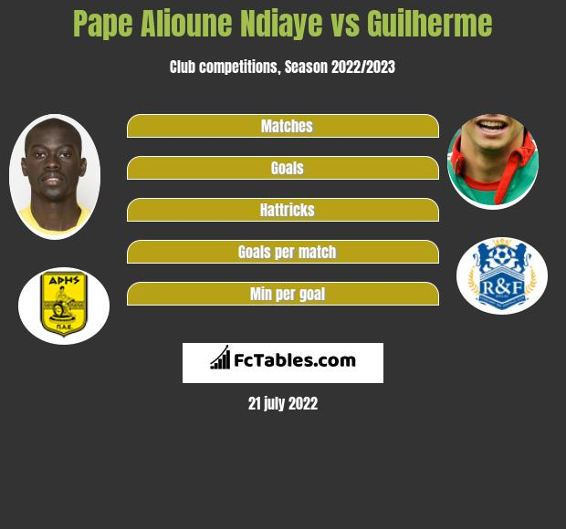 Pape Alioune Ndiaye vs Guilherme infographic