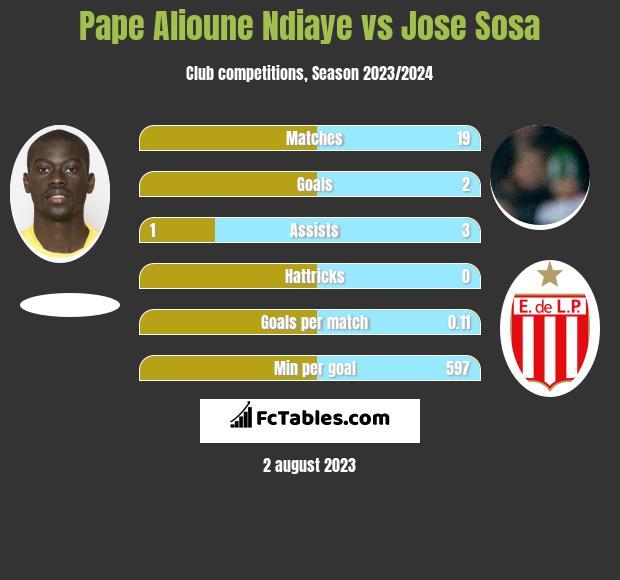 Pape Alioune Ndiaye vs Jose Sosa infographic