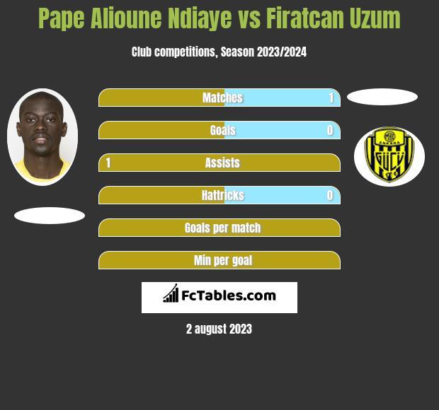 Pape Alioune Ndiaye vs Firatcan Uzum infographic
