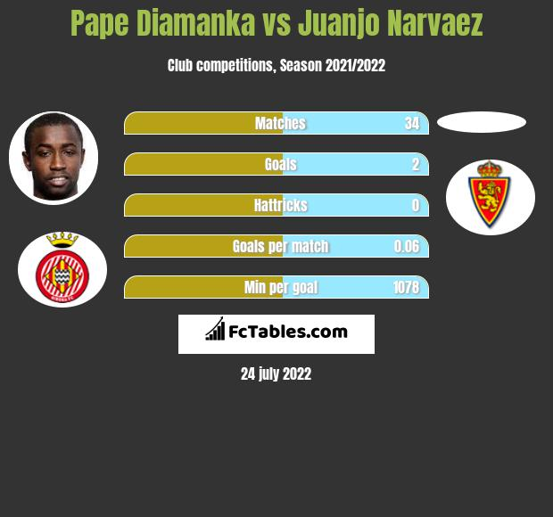 Pape Diamanka vs Juanjo Narvaez h2h player stats