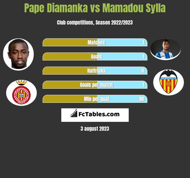 Pape Diamanka vs Mamadou Sylla h2h player stats