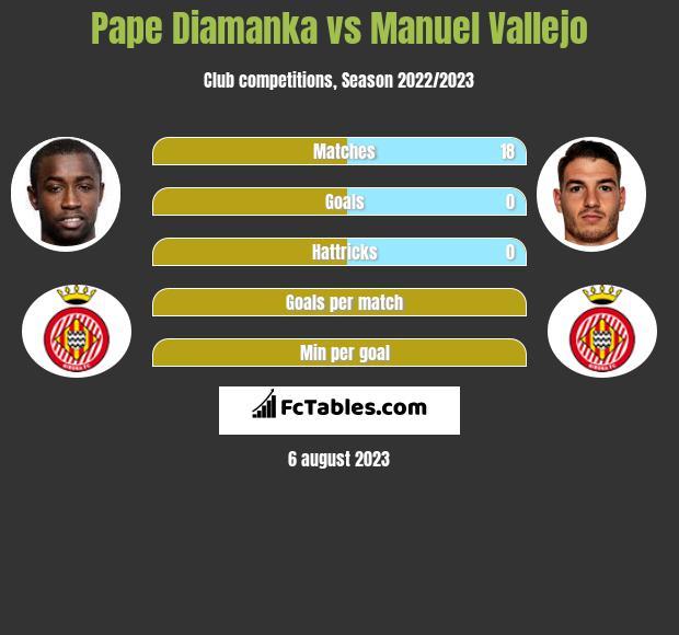 Pape Diamanka vs Manuel Vallejo h2h player stats