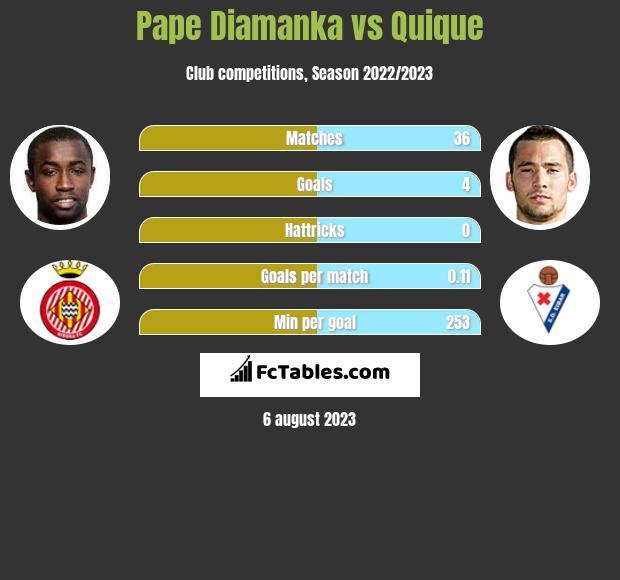 Pape Diamanka vs Quique h2h player stats