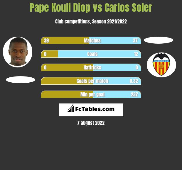 Pape Kouli Diop infographic statistics for Valencia