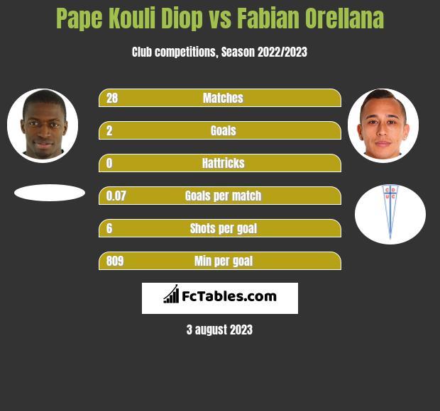Pape Kouli Diop vs Fabian Orellana infographic