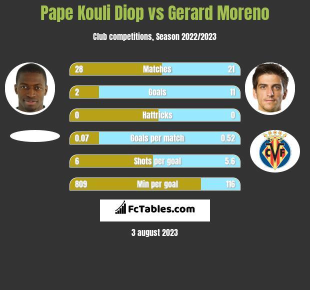 Pape Kouli Diop vs Gerard Moreno infographic