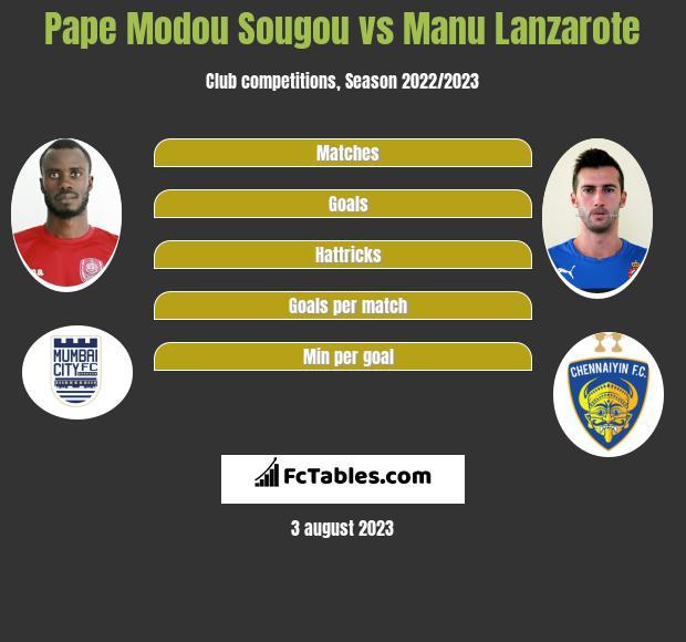 Pape Modou Sougou vs Manu Lanzarote h2h player stats