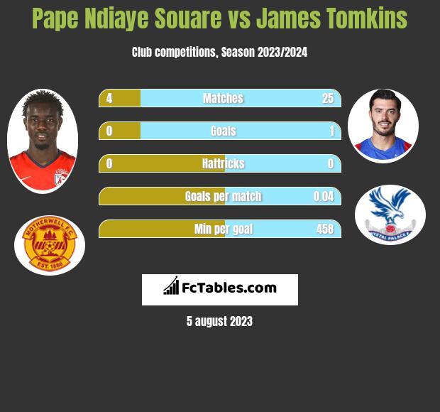 Pape Ndiaye Souare vs James Tomkins infographic